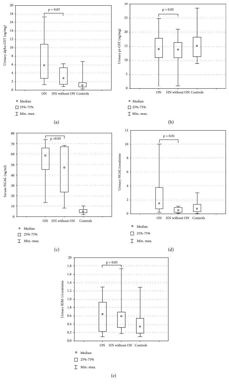 Urinary <t>alpha-GST</t> (a), pi-GST (b), <t>NGAL</t> (c, d), and KIM-1 (e) ratios in patients with obstructive nephropathy (ON), patients with hydronephrosis without obstructive nephropathy (HN without ON), and controls.