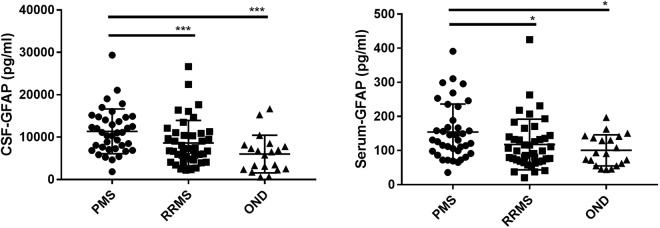 <t>GFAP</t> <t>CSF</t> and serum levels in multiple sclerosis patients and patients with other non-inflammatory neurological diseases (OND). GFAP: glial fibrillary acidic protein. CSF: cerebrospinal fluid, PMS: progressive multiple sclerosis, RRMS: relapsing-remitting multiple sclerosis. P-values were calculated with Kruskal-Wallis test followed by Dunn's multiple comparison tests. * p
