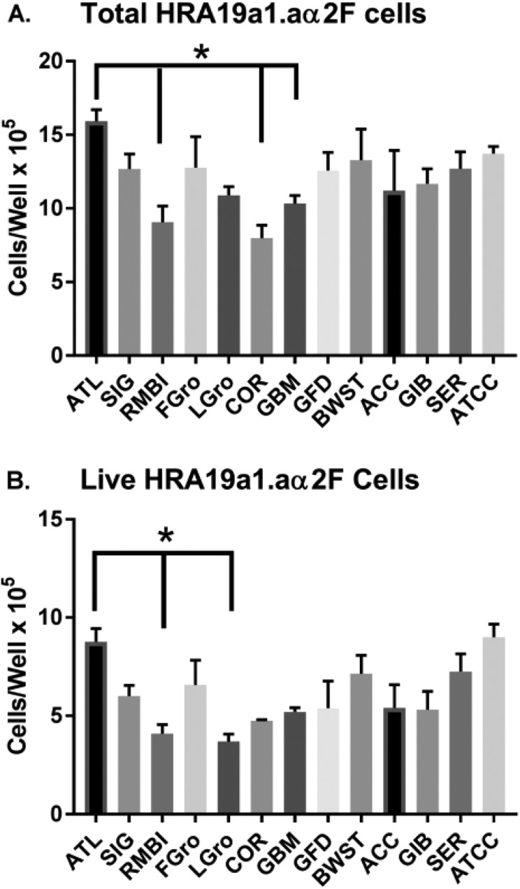 Comparison of HRA19a1.aα2F cells grown for 5 days in different brands of sera. Sera was made 10% in basal media and used to culture the HRA19a1.aα2F cell line. Post-scraping cells were stained and counted by cellometry. Values represent the mean ± SEM. The asterisk and lines indicates that <t>ATL</t> BIOL <t>FBS</t> was statistically higher by Tukey's correction ( p