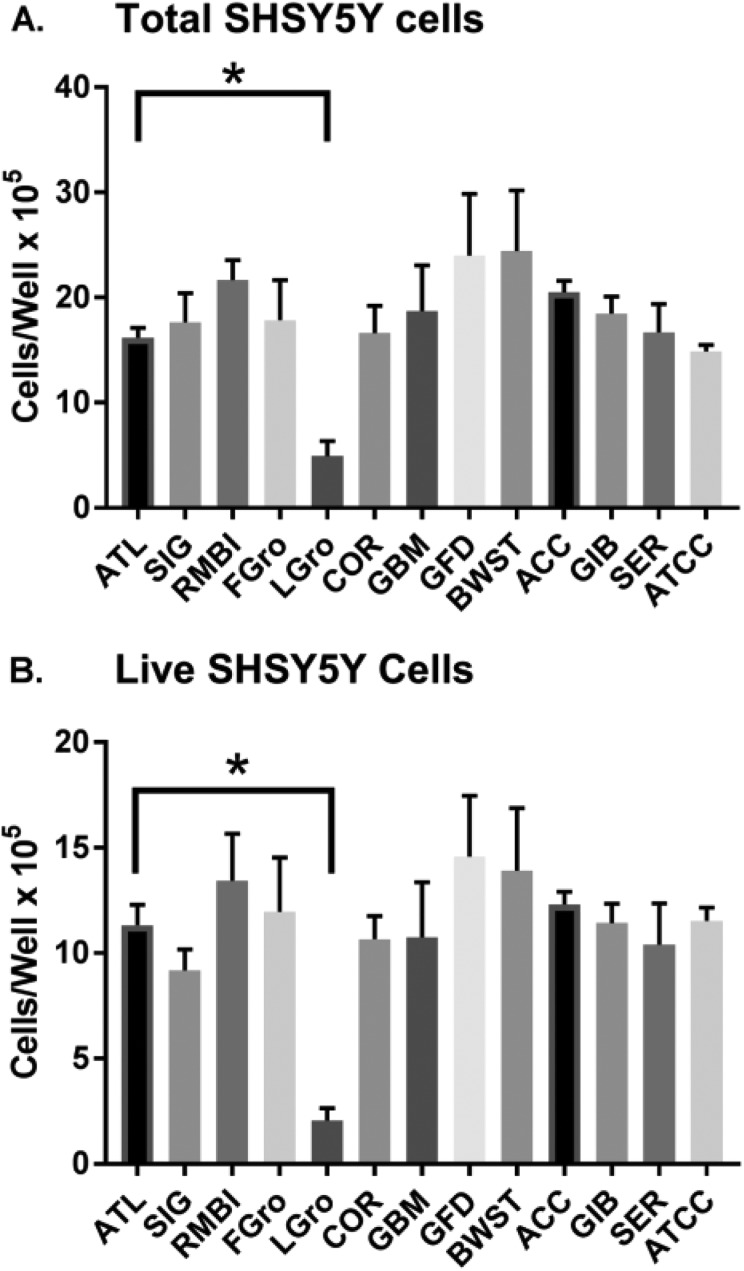 Comparison of SH-SY5Y cells grown for 5 days in different sources of sera. Sera was made 10% in basal media and used to culture the SH-SY5Y cell line post-scraping. Cells were stained and counted by cellometry. Values represent the mean ± SEM. The asterisk and lines indicate that ATL BIOL FBS was statistically higher by Tukey's correction (p