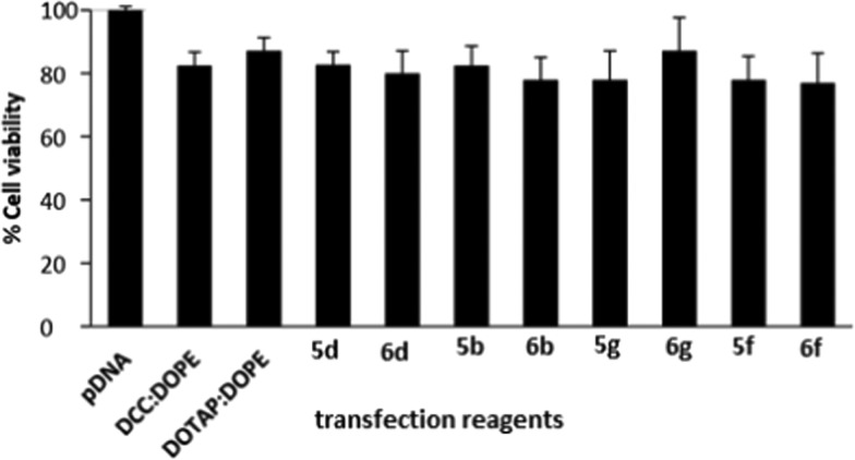 Compiled results of percent cell viability of the optimized GA formulations (showing the best N/P results in transfection studies) in A549 cells, of the GAs showing the highest transfection efficacies.