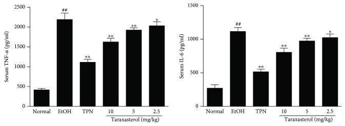 Effects of taraxasterol on the production of serum TNF- α and <t>IL-6</t> in mice with ethanol-induced liver injury. The mice were treated with taraxasterol (2.5, 5, and 10 mg/kg, respectively) or TPN and induced with EtOH as described in Materials and Methods. The levels of serum TNF- α and IL-6 were determined by <t>ELISA</t> kits. The values represent the means ± SEMs and are expressed as pg/ml of sera. ## P