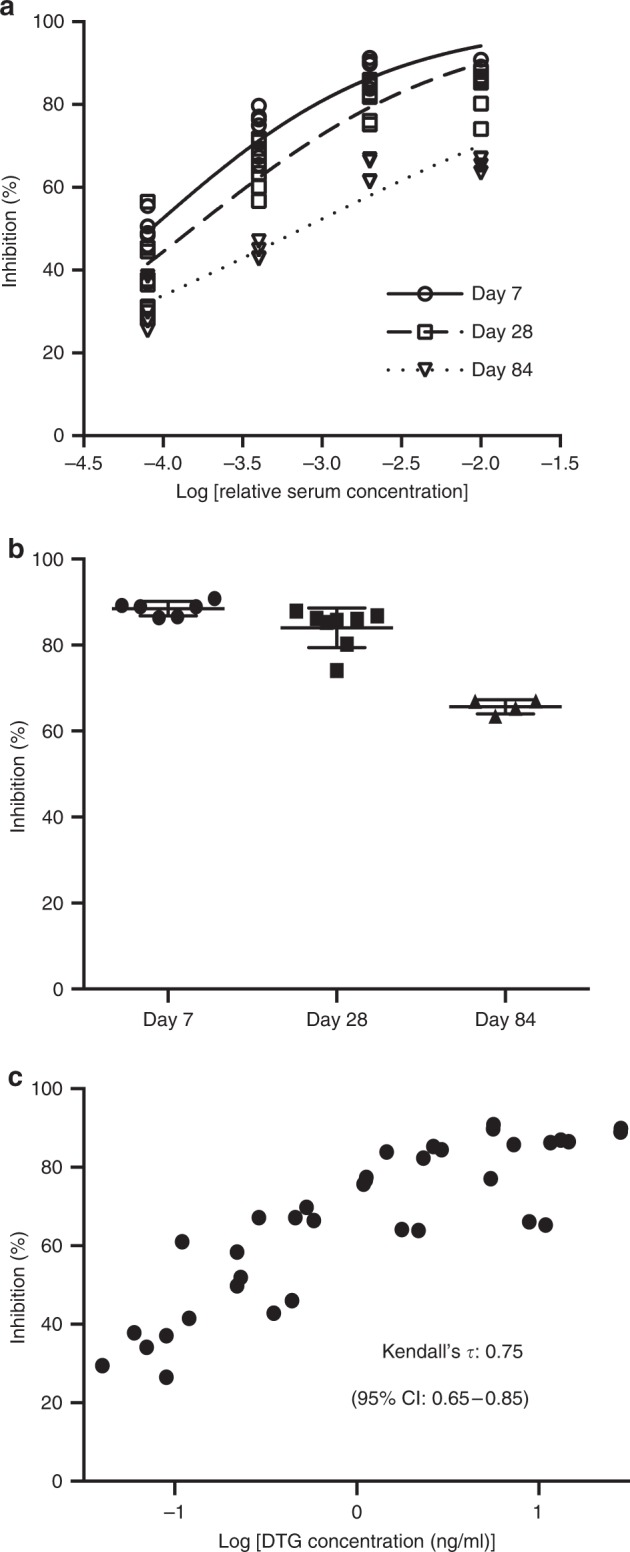 In vitro inhibition of HIV-1 infection with serum from ultra-LA dolutegravir-treated mice. Serum from female NSG mice administered with ultra-LA dolutegravir (250 mg/kg) collected at days 7 ( n = 3), 28 ( n = 4), and 84 ( n = 2) was used for a TZM-bl cell-based assay (measured in duplicates). a Inhibition of HIV-1 infection (%) with various dilution of serum. Solid lines indicate nonlinear curve fit for the data. b Comparison of in vitro inhibitory activity of 1% serum collected from ultra-LA dolutegravir-treated NSG mice at the indicated time points (means ± s.e.m). c Comparison of in vitro inhibitory activity (%) of serum from ultra-LA dolutegravir-treated mice and log 10 concentration of dolutegravir. A non-parametric rank-based correlation analysis accounting for clustered observations (Kendall's tau) was used