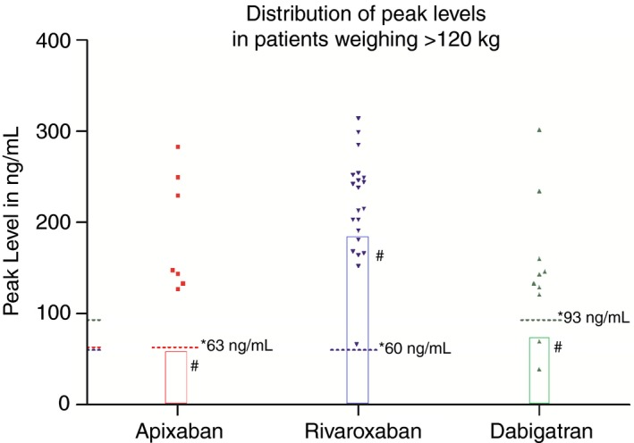 Dot plot of the peak concentration of each of the direct oral anticoagulants. *Median trough level from population pharmacokinetics studies. # Below 5th percentile peak plasma concentration (10th percentile for <t>dabigatran)</t> from population pharmacokinetics studies