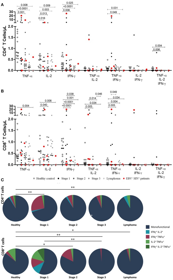 Functional EBV-specific T cell response in HIV + patients. Peripheral blood samples of HIV + patients at different stages of disease and healthy controls were cultured in vitro with EBV lysate. Counts of mono- and multifunctional (TNF-α + , IFN-γ and/or IL-2) CD4 + (A) and CD8 + (B) T cells were analyzed by flow cytometry. Net (EBV minus basal) counts are shown. Bold lines represent median values. Mann-Whitney U -test was used for comparisons between groups. (C) CD4 + and CD8 + T cells that coexpress intracellular cytokines after stimulation with EBV are shown. The colors in the pie charts depict the coexpression of the cytokines: one (dark blue), two (light blue, red and light green) and three (dark green). The p values of the permutation test in the coexpression analysis are shown (* p