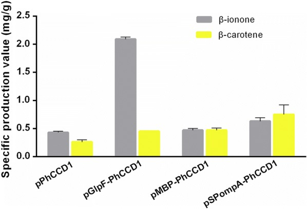 The specific β-ionone and β-carotene production with differently localized PhCCD1