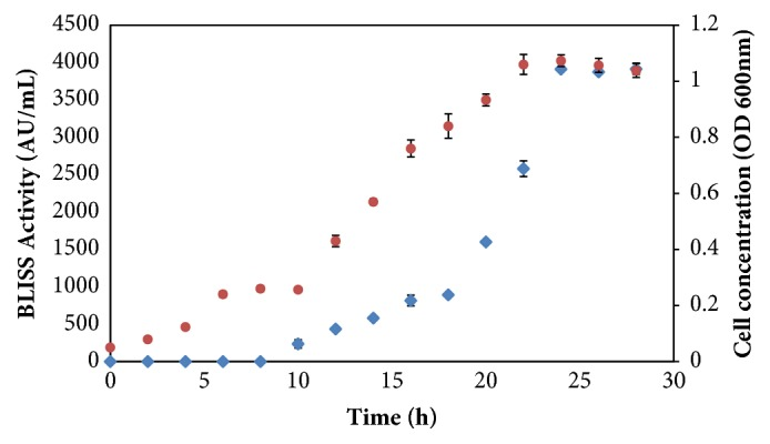 The profiles of BLIS activity (◆) and cell concentration (●) of P. acidilactici kp10 in <t>M17</t> media. The error bars represent the standard deviations about the mean (n=3).