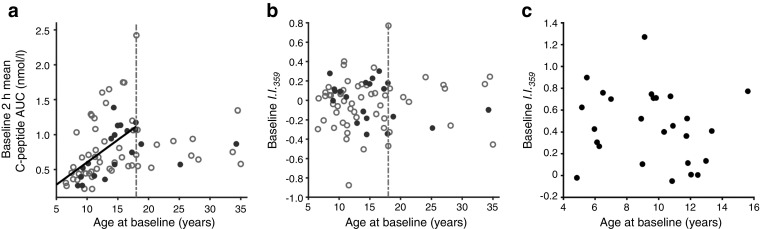The relationship between I . I . 359 and age of clinical onset. ( a ) Among the 74 TN-09 participants analysed, the age at diagnosis was directly related to baseline 2 h C-peptide AUC ( r 2 = 0.28, p = 2.1 × 10 −5 ). The baseline I . I . 359 was independent of age in TN-09 ( b ) and local ( c ) participants ( n = 26). In ( a , b ), black solid circles, placebo treated ( n = 19); grey open circles, CTLA4-Ig treated ( n = 54); dotted/dashed vertical line, 18 years of age