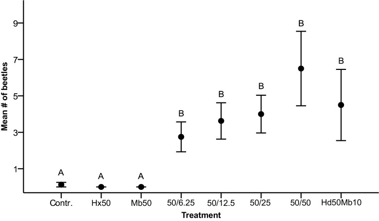 Mean (± 1 SE) number of male and female Phymatodes pusillus ssp. pusillus captured per collection date in traps baited with different lure compositions ( N = 8 samples); blank control (isopropanol), 1-hexanol (50 mg), 2-methyl-1-butanol (50 mg), four blends with 1-hexanol (50 mg) and an increasing amount of 2-methyl-butanol (6,25–50 mg) and a blend of 3-hydroxy-2-hexanone (50 mg) and 2-methyl-1-butanol (10 mg). Means with different letters are significantly different ( P