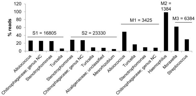 Main genera detected by 16S rRNA sequencing. DNA was purified using a column based assay and the 16S rRNA sequencing method was used to detect the genera present in MEEs. Genera with a percentage of reads higher than 5% are shown in this graph. For each sample, the total reads is added on the top of the bars. Genus NC refers to a genus that couldn't be characterized.