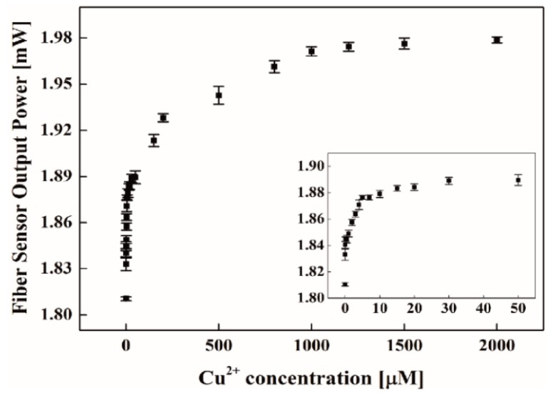 The fiber sensor device output power vs. Cu 2+ concentrations (0 to 2 mM) with APTES/chitosan-EDTA functionalization on the surface.