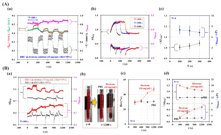 Quantitative evaluations of RBC aggregation index and blood viscosity under pulsatile blood flow conditions (Q max = 0.5 mL/h, Q min = 0.2 mL/h, and period (T)). Blood and PBS solution were periodically supplied into the microfluidic device, at the same flow rate. ( A ) Quantitative evaluation of the effect of period (T) on RBC aggregation index and blood viscosity for blood (Hct = 50%). Blood (Hct = 50%) was prepared by adding normal RBCs into specific concentration of dextran solution (C dextran = 10 mg/mL). (a) Variations of