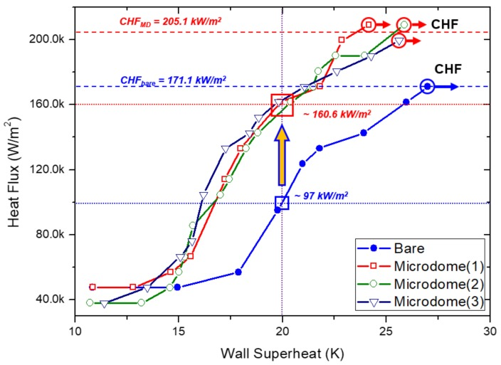 Comparison of the boiling curves of three DMF microdome Al substrates and a bare Al substrate.
