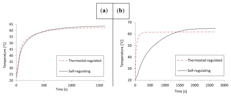 Temporal analysis specifically for the <t>LAMP</t> <t>NAAT</t> protocol that required 60–65 °C reaction temperature. Experimental characterization ( a ) indicated time constants below the required 15 min as well as successful regulation within the set temperature range for both solutions. The thermal transient simulation indicated a more pronounced difference: the setting time was significantly lower for the thermostat-regulated setup than the self-regulating setup ( b ).