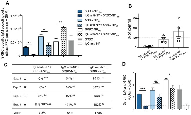 IgG anti-NP suppresses IgM anti-SRBC responses at high, but not at low, epitope density. SRBC-specific IgM responses were analyzed in the mice described in Fig. 2 . ( A ) SRBC-specific IgM-secreting cells per spleen (=Exp 1 in B and C ). ( B , C ) Summary of the PFC results from all four experiments performed. Suppression is presented as the percentage of the control responses (number of PFCs in mice immunized with SRBC-NP alone, 100%, dashed line) that remains in mice immunized with IgG anti-NP+ respective SRBC-NP. The mean of PFCs in the control groups (representing 100%) were, in the order SRBC-NP high/int/low : 30, 080/71, 300/52, 533 (Exp. 1); 24, 793/50, 960/39, 200 (Exp 2); 30, 267/73, 233/136, 027 (Exp. 3); 22, 308/33, 267/63, 967 (Exp 4). p values represent comparisons between groups that received IgG anti-NP + SRBC-NP high/int/low and only SRBC-NP high/int/low . Each experiment is shown with a different symbol. ( D ) Serum IgM anti-SRBC levels (serum dilution in ELISA = 1:625). The dashed line indicates the mean value of mice immunized with IgG anti-NP alone. ns = p > 0.05, * p