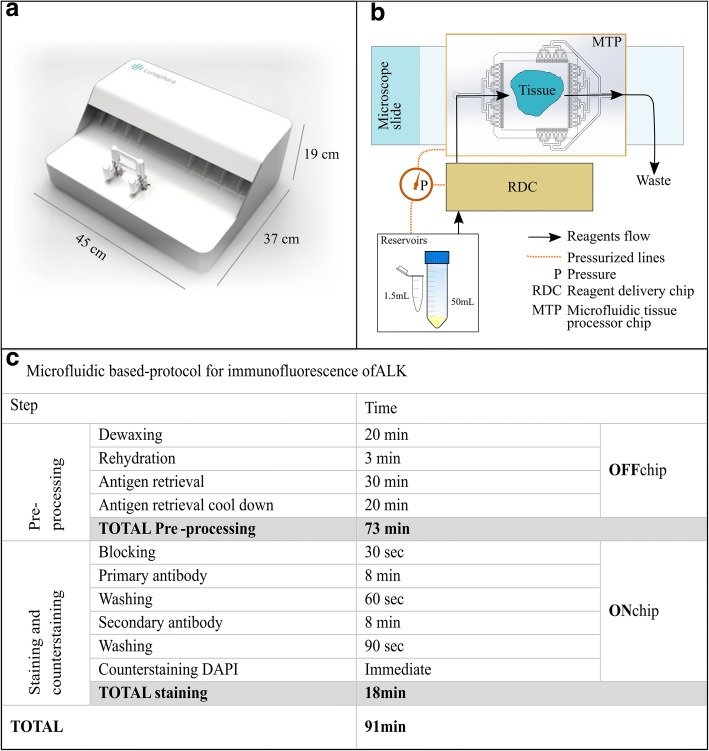 Working principle of the microfluidic tissue processor (MTP) and detailed time protocols. a-b The MTP device is based on a pressure-driven system, which controls the delivery of the reagents from reservoirs of either 1.5 or 50 mL. Reagents are driven to the tissue slide by passing through the reagent delivery chip (RDC) and the microfluidic tissue processor chip (MTP). The MTP chip is placed on top of the tissue section, resulting in the formation of a thin closed reaction chamber. This allows for confined epitope-antibody interaction. The exchange of reagents is done in a timeframe of 1 s, following the principle of the fast-fluidic exchange technology (FFEX). Thereafter, reagents are delivered into the waste. The clamping of the slide and the protocols details are defined via a user interface connected to the system. c The tissue slide pre-processing was performed manually (OFF chip) and included (i) dewaxing for 10 min at 65 °C followed by 10 min incubation with dewaxing solution, (ii) rehydration with decreasing concentrations of ethanol down to tap water, (iii) heat-induced antigen retrieval with <t>TRIS/EDTA</t> pH 9 at 95 °C for 30 min and (iv) cool-down for 20 min. The direct ALK IF staining was performed on the microfluidic device (ON chip) by using the primary antibody mouse anti-human ALK (Novocastra, clone 5A4) and a fluorescently-labelled secondary anti-mouse IgG antibody (Alexa Fluor 647). The blocking solution was 2.5% horse serum. DAPI was included in the mounting solution for counterstaining