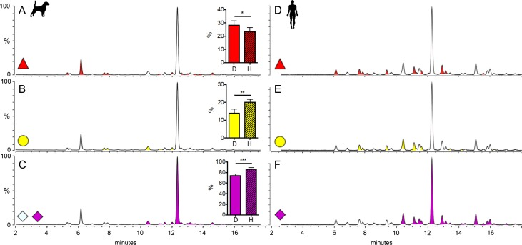 Quantification of glycan classes of canine and human serum N -glycans. Representative HILIC-UPLC spectra of canine (left) and human (right) serum N -glycans are shown. The relative abundances of glycans containing core fucosylated (red; A , D ), free terminal β-galactoses (yellow; B , E ) or sialic acids (pink; Neu5Ac and Neu5Gc – C , Neu5Ac – F ) were determined by quantification of spectra before and after digestion with Fucosidase O, β1-4 Galactosidase and Neuraminidase, respectively. The bar graphs compare the relative abundances of dog (D) and human (H) serum. The error bars show mean + SD from the analysis of n = 5 (canine serum samples; see Figure S3 ) and n = 4 (pooled human serum samples) biological replicates. Significances were determined by performing an unpaired t -test (fucosylation, P = 0.0481; galactosylation, P = 0.0016; sialylation, P = 0.0002).