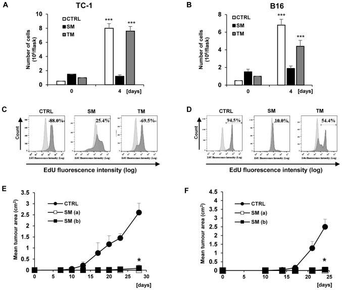 Analysis of TC-1 and B16 cell proliferation during 'secondary' induction. (A) TC-1 and (B) B16 cells were seeded in 25 cm 2 cell culture flasks in triplicate and treated with SM and TM. Cell proliferation was determined by counting the cell number on day 4. Data are presented as the mean ± standard deviation. *** P