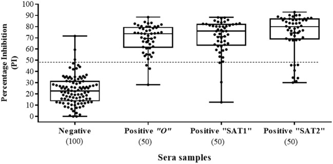 Sera screening analysis of infected and noninfected cattle samples using the Nanobody (Nb94) based 3ABC competitive ELISA. Box plot representing 100 noninfected (negative) and 150 infected (confirmed by reverse transcription PCR or virus isolation) (positive) sera collected in Uganda. FMDV serotype of infected cattle, included serotype O, SAT1 and SAT2 (50 samples for each). Cutoff assay is indicated by dash line. Numbers in brackets indicate the total number of tested sera.