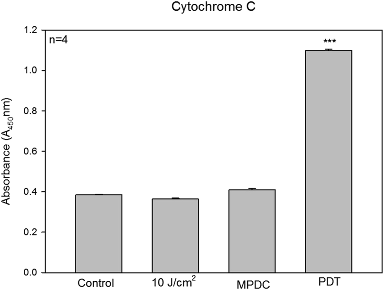 Estimation of cytochrome C levels in untreated and treated MCF-7 cells. Cells treated with laser alone or MPDC alone did not lead to an increased colorometric signal when compared to the untreated cells. PDT-treated cells showed a significant increase shown as *** ( p = 0.0005) and evidence of undergoing cell damage.