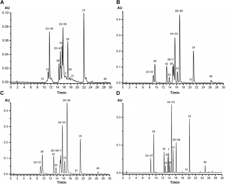 HPLC chromatograms of 16 reference standards separated with different Agilent RPLC columns with methanol and 0.1% formic acid as the mobile phase (254 nm). (A) Zorbax SB-C8 (4.6 mm × 150 mm, 5.0 μm); (B) Zorbax SB-C18 (2.1 mm × 100 mm, 3.5 μm); (C) Eclipse plus C18 (2.1 mm × 100 mm, 3.5 μm); (D) Eclipse plus C18 (4.6 mm × 100 mm, 3.5 μm).