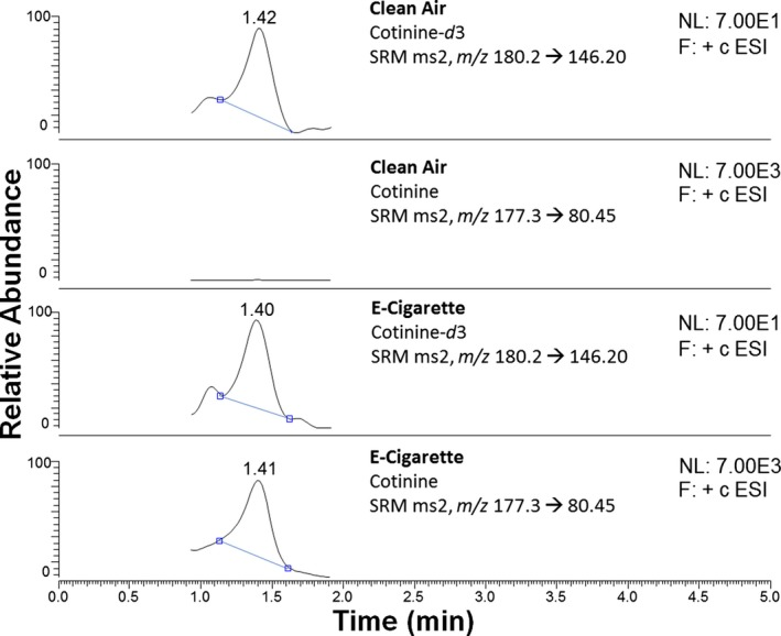 """E‐cigarette exposure results in systemic delivery of nicotine measured as the marker cotinine. Plasma from clean air or e‐cigarette–exposed mice was subjected to <t>liquid</t> <t>chromatography</t> coupled with tandem <t>mass</t> <t>spectrometry,</t> as described in the """"Methods"""" section, and the levels of cotinine were determined. Briefly, plasma samples were spiked with 20 ng/mL cotinine‐ d 3 (internal standard) before organic solvent extraction of nicotine and its major metabolite, cotinine. Metabolites were separated by reversed‐phase chromatography/ reversed‐phase chromatography and detected and quantified by liquid chromatography–tandem mass spectrometry (positive‐ion mode) using selected reaction monitoring. Peaks corresponding to major product ions for cotinine‐ d 3 ( m/z 146.20) and cotinine ( m/z 80.45) were integrated for quantification as indicated. Chromatograms are representative of biological duplicates and technical triplicates. Measurements were performed on several individual animals from at least 3 different exposures."""