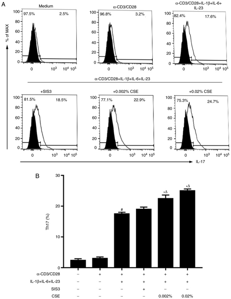 Effects of cigarette smoke extract (CSE) on Th17 cell differentiation. (A and B) Naive CD4 + T cells isolated from peripheral blood were cultured in complete medium and stimulated with plate-bound α-CD3 and α-CD28 monoclonal antibodies under the indicated conditions for 5 days. (A) Th17 cell counts were determined by flow cytometry, and representative histograms gated on lymphocytes are presented. (B) Summary data of Th17 cells in each condition from (A). Data are presented as the mean ± standard error of the mean (n=4), and are representative of three independent experiments; # P
