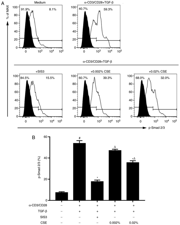 Effects of CSE on Smad2/Smad3 phosphorylation. (A and B) Naive CD4 + T cells isolated from peripheral blood were cultured in complete medium and stimulated with plate-bound α-CD3 and α-CD28 monoclonal antibodies under the indicated conditions for 5 days. (A) Phosphorylation levels of Smad2/Smad3 were determined by flow cytometry, and representative histograms gated on CD4 + T cells are shown. (B) Summary data of Smad2/Smad3 phosphorylation in each condition from (A). Data are presented as the mean ± standard error of the mean (n=4), and are representative of three independent experiments; # P