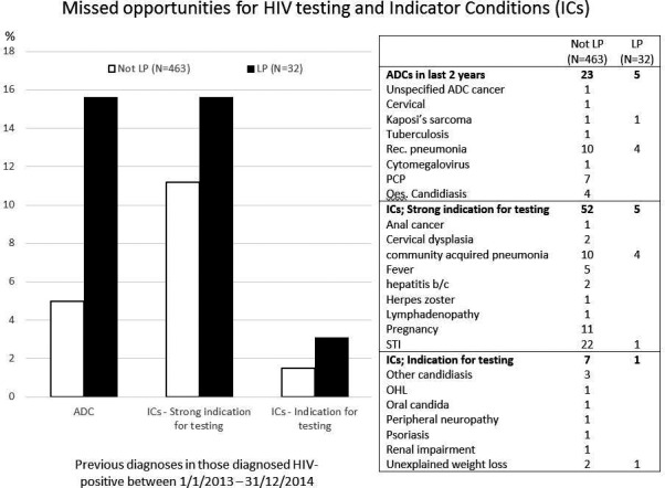 High levels of patient satisfaction during rapidly initiated therapy with darunavir/cobicistat/emtricitabine/tenofovir alafenamide (D/C/F/TAF) for treatment of HIV‐1 infection through 24 weeks of the DIAMOND study