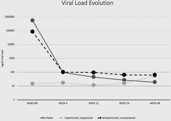 Virological response in HIV‐1‐infected patients treated with dolutegravir‐containing ART regimens: a real‐world study