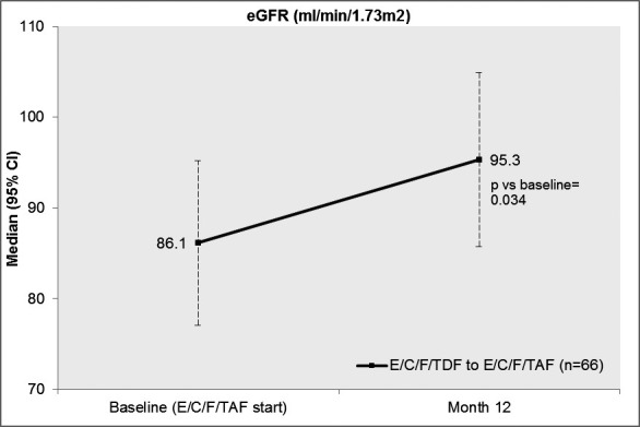 Real‐world effects of treatment with emtricitabine/tenofovir alafenamide‐ versus emtricitabine/tenofovir disoproxil fumarate‐based regimens in people living with HIV in a clinical cohort in Germany