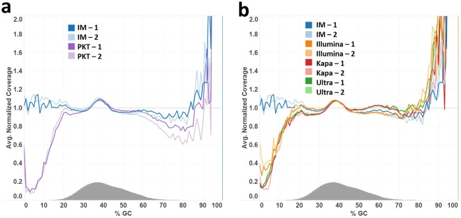 Genome-wide base composition bias curves in Illumina reads from PCR-free human DNA libraries. ( a ) The GC-bias curves from libraries (in duplicate) produced by the immobilized enzyme method (IM-1 and IM-2 in blue), for end repair for 30 min at 20 °C and 3′ A-tailing at 37 °C in contrast to the data from the libraries generated by the soluble enzyme method, with 3′ A-tailing at 65 °C, using enzyme mixture PKT (PKT-1 and PKT-2 in purple). ( b ) The GC-bias data of the immobilized enzyme method compared to the data from the duplicate libraries generated by Illumina TruSeq DNA PCR-free LT Library Preparation Kit (Illumina), Kapa Hyper Prep Kit (Kapa) or NEBNext Ultra II DNA Library Prep Kit for Illumina (Ultra) according to the protocols of the manufacturers. The Illumina protocol carries out end repair for 30 min at 30 °C and 3′ A-tailing for 30 min at 37 °C, followed by incubation at 70 °C for 5 min, and includes a clean-up and size selection step between end repair and 3′ A-tailing. The Kapa Hyper and NEBNext Ultra workflows include an enzyme mixture to perform end repair for 30 min at 20 °C, followed by 3′ A-tailing for 30 min at 65 °C.