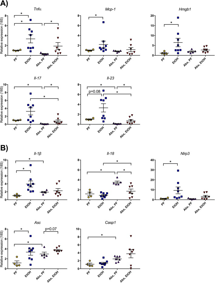 Alcohol-induced small intestinal inflammation is reduced with gut bacterial load reduction. a Expression of proinflammatory cytokines Tnfα , Mcp1 , Hmgb1 , Il-17 , and Il-23 was measured from the small intestine of pair-fed (PF) or alcohol-fed (EtOH) mice with or without daily antibiotic treatment (Abx). b Expression of inflammasome components Nlrp3 , Asc , and Casp1 as well as the cytokines Il-1β and Il-18 were measured by qPCR. Data are mean ± SEM, n = 5–10 mice/group. * p