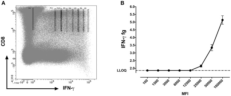 IFN-γ protein quantification at different mean fluorescent intensities (MFI). (A) Flow cytometry dot plot showing gating strategy for sorting CD8+IFN-γ+ cells at different MFI's using bin gating. The gates were set as such that the MFI values fall in a range of 100,000 with 8 different intensities following a two-fold incremental order and covering from the brightest to the dimmest IFN-γ expression on CD8 cells (B) Measured amounts of IFN-γ from cells sorted from various levels of staining for cells surface IFN-γ expressed as mean ± SD fluorescence intensity channel numbers (MFI).
