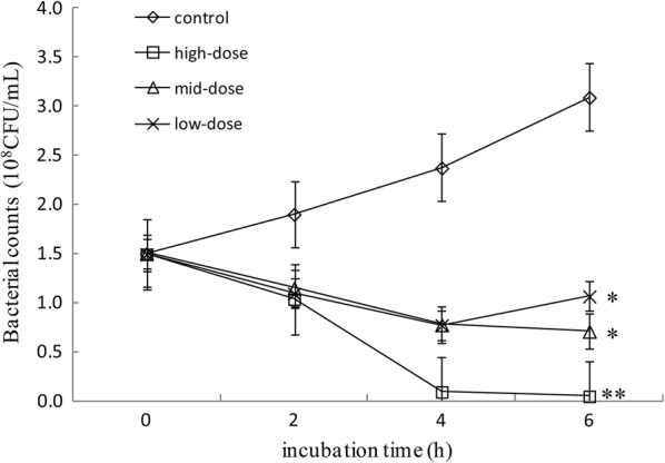 The inhibitory effect of IgY on the growth of P. gingivalis . P. gingivalis was cultured in artificial saliva medium containing 0 (control), 0.0037 (low-dose), 7.4 (mid-dose) or 370 (high-dose) mmol/l of IgY. Data were obtained using three independent experiments with three measurements in each experiment, and are shown as mean ± SD (n = 3). *Means different at p