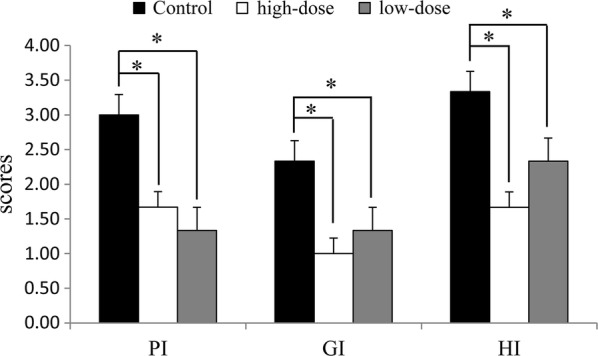 Effect of IgY on rat gingivitis and bad breath induced by P. gingivalis . The scores for oral health index are shown as mean ± SD (n = 3). *Means different at p