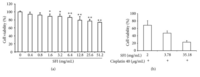 <t>SFI</t> reverses the <t>cisplatin</t> resistance of A549/DDP cells. (a) Direct cytotoxic effect of SFI on A549/DDP cells. A549/DDP cells were treated with various concentrations (0, 0.4, 0.8, 1.6, 3.2, 6.4, 12.8, 25.6, and 51.2 mg/mL) of SFI for 26 hours. The IC 5 , IC 10 , and IC 20 values were 2, 3.78, and 35.18 mg/mL, respectively. Each data point represents the mean ± standard deviation of results from four individual measurements ( ∗ : P