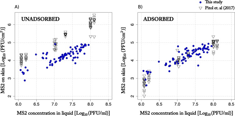 Influence of experimental method on virus transfer to skin (adsorbed and unadsorbed). The plots show the number of MS2 (log 10 transformed) transferred to the skin per surface area as a function of the concentration of MS2 (log 10 transformed) in the liquid. Virus transfer was measured using two different experimental methods, as follows: (i) the finger-dipping method (data from Pitol et al. [ 34 ]), and (ii) the droplet method (this study). In the finger-dipping method, a set of 7 volunteers were asked to dip their fingers into a glass containing a saline solution with MS2, and the skin was sampled afterward. Each transfer event is represented by an open triangle. In the droplet method, the transfer events were carried out in cadavers' and volunteers' hands or arms by applying and removing a 20-μl droplet of buffer containing MS2. Each transfer event is represented by a blue circle.