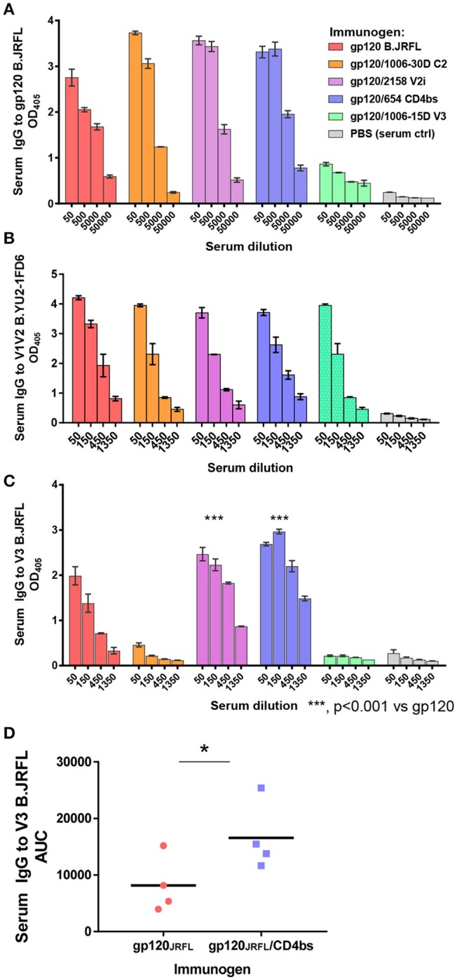 Serum Ab responses induced by vaccination with gp120 JRFL /mAb complexes. BALB/c mice were immunized with gp120 B.JRFL complexed with human IgG1 mAbs of defined specificity—C2 (1006-30D), V2i (2158), CD4bs (654), V3 (1006-15D)—or with no mAb. Immune complexes were administered 4 times subcutaneously in the presence of adjuvant MPL/DDA. Mice immunized with PBS and adjuvant (no gp120) served as negative controls. (A–C) Pooled sera collected 2 weeks after the last immunization were tested in ELISA for IgG reactivity against gp120 (A) , V1V2 (B) , or V3 (C) . (D) Sera from individual mice immunized with gp120 JRFL vs. gp120 JRFL /CD4bs mAb 654 were also tested for ELISA reactivity against V3. AUC: area under the titration curve of each serum sample; OD 405 : optical density at 405 nm obtained from designated serum dilution in ELISA with p-nitrophenyl phosphate substrate. * p