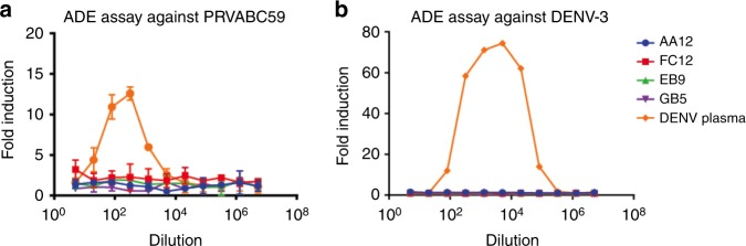 NS1-specific antibodies do not cause antibody-dependent enhancement (ADE) of infection in vitro. To examine whether enhancement of flavivirus infection in vitro is observed, ZIKV NS1-specific mAbs or pooled serum from a DENV positive donor were incubated with a PRVABC59 or b DENV-3 viruses and added to FcγR bearing K562 cells. All mAbs were tested at a starting concentration of 100 ng per mL and were serially diluted four-fold. DENV positive control sera was diluted five-fold initially and serially diluted four-fold. The assay was run in duplicate and fold induction was measured as number of infected cells as measured by flow cytometry divided by infected cells with no antibody or serum added. Sera were obtained through a screening of blood donations in Puerto Rico as described previously in Bardina et al. 14 . Plotted values represent mean value and standard deviation