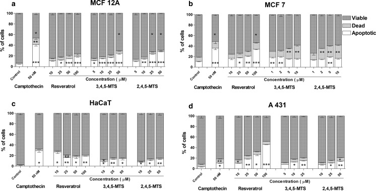 Effect of resveratrol, 3,4,5-MTS and 2,4,5-MTS on phosphatidylserine externalization and propidium iodide staining in MCF12A ( a ), MCF7 ( b ), HaCaT ( c ) and A431 ( d ) cell lines after 24 h of incubation subjected to Annexin-V binding and propidium iodide labeling followed by flow cytometry analysis. The cell populations of AV−/PI−, AV+/PI+ and AV+/PI− representing viable, dead and apoptotic cells, respectively, were estimated. Camptothecin at final concentration of 50 nM was used as a positive control. Results of three independent experiments are presented as mean ± SEM. * p