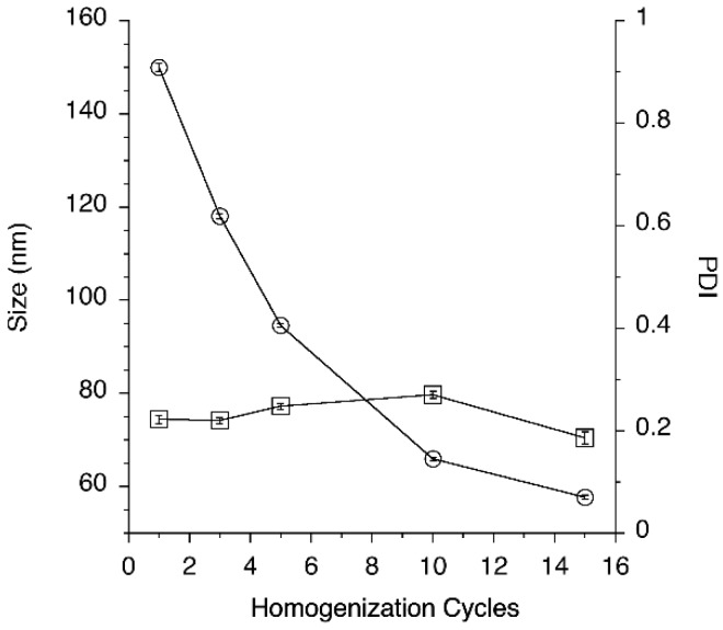 Effect of the number of homogenization cycles on nanoemulsion droplet size (empty circles) and PDI (empty squares).