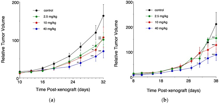Dose-dependent effects of ClFPh-CHA on the in vivo growth of MDA-MB-231 cell xenografts. ClFPh-CHA was delivered orally as a nanoemulsion ( a ) or by intraperitoneal injection as a solution ( b ). Control groups in each experiment received vehicle only. Different from control: *** P