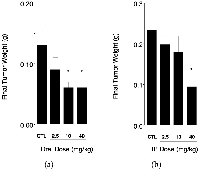 Final weights of excised tumors were determined at necropsy for ( a ) mice receiving increasing doses of ClFPh-CHA-loaded nanoemulsion orally and ( b ) mice receiving increasing doses of ClFPh-CHA in solution by intraperitoneal injection (32 days and 38 days of daily treatment for oral and IP administration, respectively). Values were compared to tumor weights of control groups of mice that received vehicle only (CTL). Different from control: * P