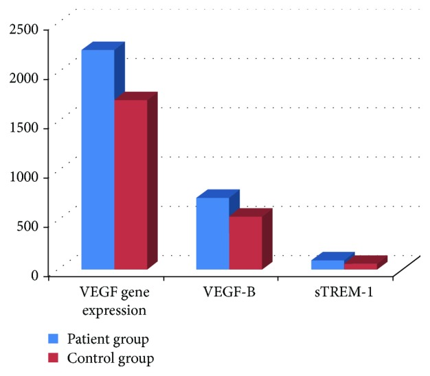 The sTREM-1, VEGF-B, and VEGF gene expression levels of Behçet's disease patients and healthy controls.
