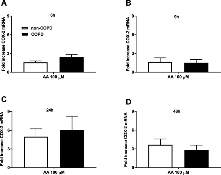 Similar arachidonic acid-induced COX-2 mRNA expression in COPD and non-COPD. Pulmonary fibroblasts from COPD ( n = 5) and non-COPD patients ( n = 5 ) were unstimulated (control) or challenged with ω-6 PUFA arachidonic acid (AA) in 0.1% BSA-DMEM (100 μM) for 6 ( a ), 9 ( b ), 24 ( c ) or 48 ( d ) hours. Total RNA was extracted and cyclooxygenase (COX)-2 mRNA expression was measured using qPCR. The results are normalized to the endogenous control (18S rRNA), and presented as fold change from control ( t = 0 h) ± standard error of the mean. Unpaired t-test was used to determined statistical significance. There were no statistical differences