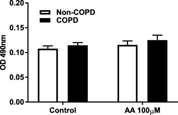 Arachidonic acid does not cause cytotoxicity in COPD and non-COPD fibroblasts. Pulmonary fibroblasts from COPD ( n = 7) and non-COPD patients ( n = 9 ) were unstimulated (control) or challenged with ω-6 PUFA arachidonic acid (AA) in 0.1% BSA-DMEM (100 μM) for 48 h. Cell free supernatants were collected and cell viability was estimated using lactate dehydrogenase (LDH) activity assay. Data is expressed as the absorbance (OD) at 490 nm ± standard error of the mean. Two-way ANOVA with Bonferroni post-hoc testing was used to determine statistical significance. There were no statistical differences
