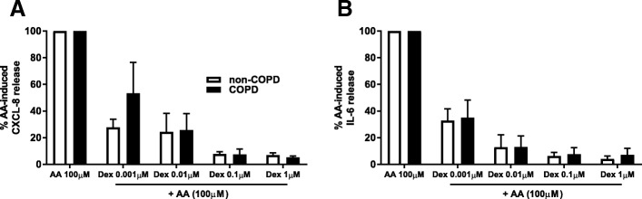 Dexamethasone suppresses AA-induced cytokine release in COPD and non-COPD. Pulmonary fibroblasts from COPD ( n = 3) and non-COPD ( n = 6) patients were pre-treated with dexamethasone (0.001 - 1 μM) for 60 min prior to challenge with AA (100 μM) in 0.1% BSA-DMEM for 48 h. Cell free supernatants were collected and CXCL8 ( a ) and IL-6 ( b ) release was measured using ELISA. All data are expressed as % of AA-induced cytokine release ± standard error of the mean. Two-way ANOVA with Bonferroni post-hoc testing was used to determine statistical significance. There were no statistical differences