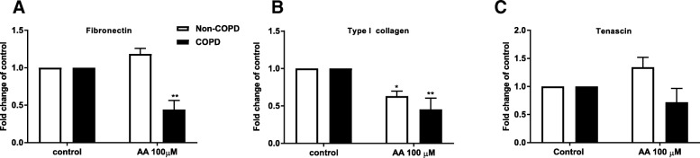 Reduced basal fibronectin and type I collagen expression upon arachidonic acid challenge. Pulmonary fibroblasts from COPD patients ( n = 5 ) and non-COPD ( n = 3–4 ) were unstimulated (control) or challenged with the ω-6 PUFA arachidonic acid (AA) in 0.1% BSA-DMEM (10 and 100 μM) for 48 h. Total RNA was collected and fibronectin ( a ), Type I collagen (1A2) ( b ) and tenascin ( c ) were detected using real time PCR array. The results are normalized to the endogenous control (18S rRNA), and presented as fold change from control ± standard error of the mean. Challenge with AA is compared to control using a Two-way ANOVA with LSD fisher's test. Significance is represented as * ( p