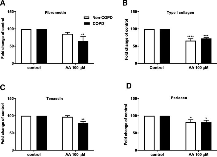Reduced basal fibronectin, type I collagen, tenascin and <t>perlecan</t> deposition upon arachidonic acid challenge. Pulmonary fibroblasts from COPD ( n = 5–6 ) and non-COPD patients ( n = 4–5 ) were unstimulated (control) or challenged with the ω-6 PUFA arachidonic acid (AA) in 0.1% BSA-DMEM (100 μM) for 72 h. Deposition of fibronectin ( a ), type I collagen ( b ), tenascin ( c ) and perlecan ( d ) into the extracellular matrix (ECM) was measured by ECM ELISA. All data are expressed at fold change compared to control ± standard error of the mean. Challenge with AA is compared to control using a Two-way ANOVA with LSD fisher's test. Significance is represented as * ( p